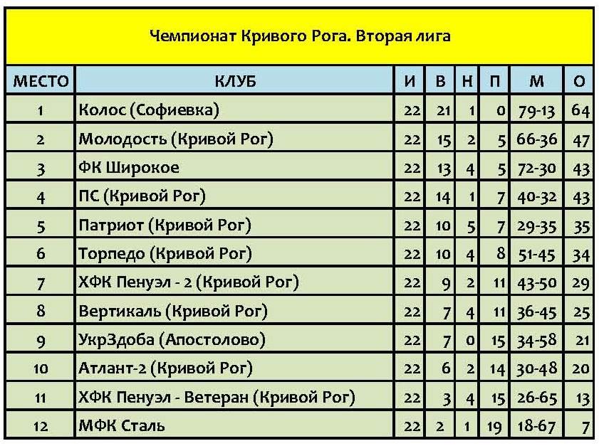 Расписание автобусов по Украине Автовокзалы городов