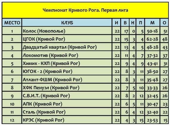 Кривой Рог. Первая лига