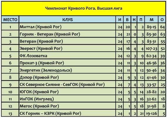 Локальный футбол 2012 года